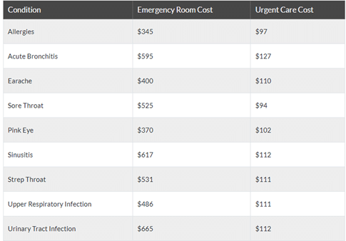 ER vs UC Costs Table